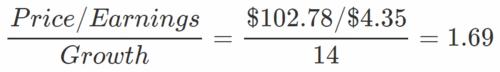 O que é PEG Ratio? Como calcular e qual o seu significado