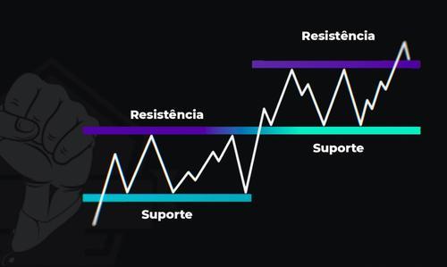 Suporte e resistência